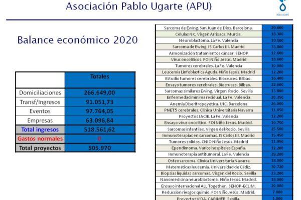 CUENTAS GENERALES 2020