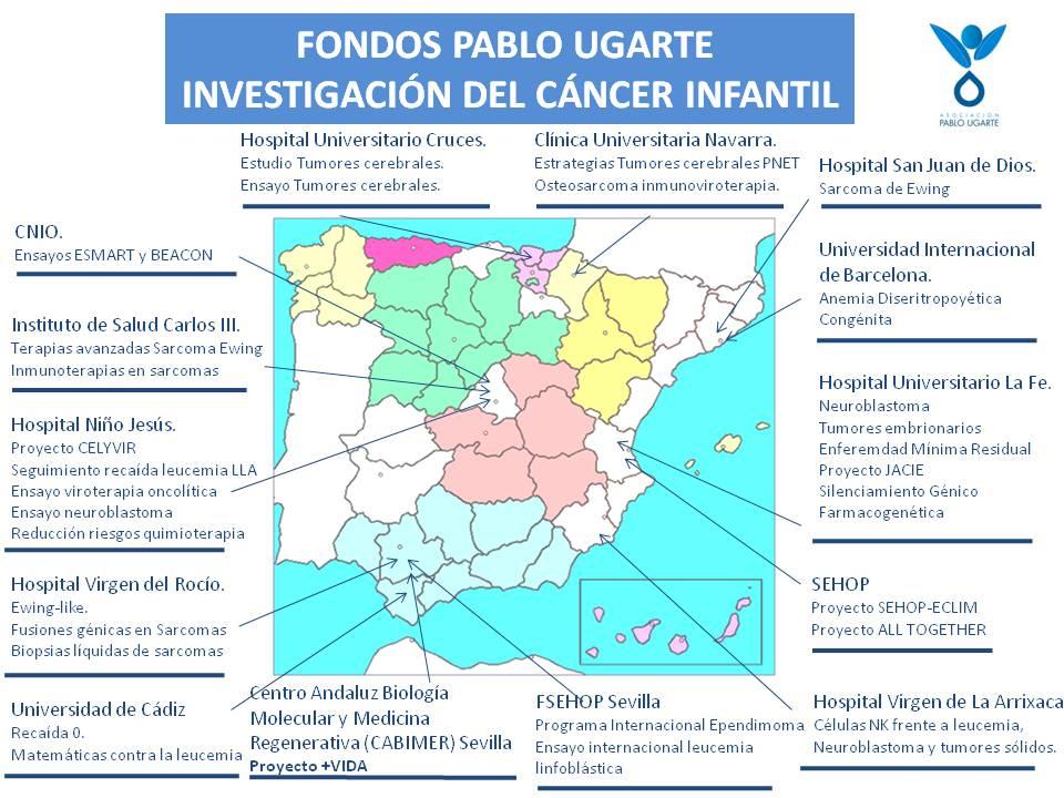 DistribucionFondosPabloUgarte